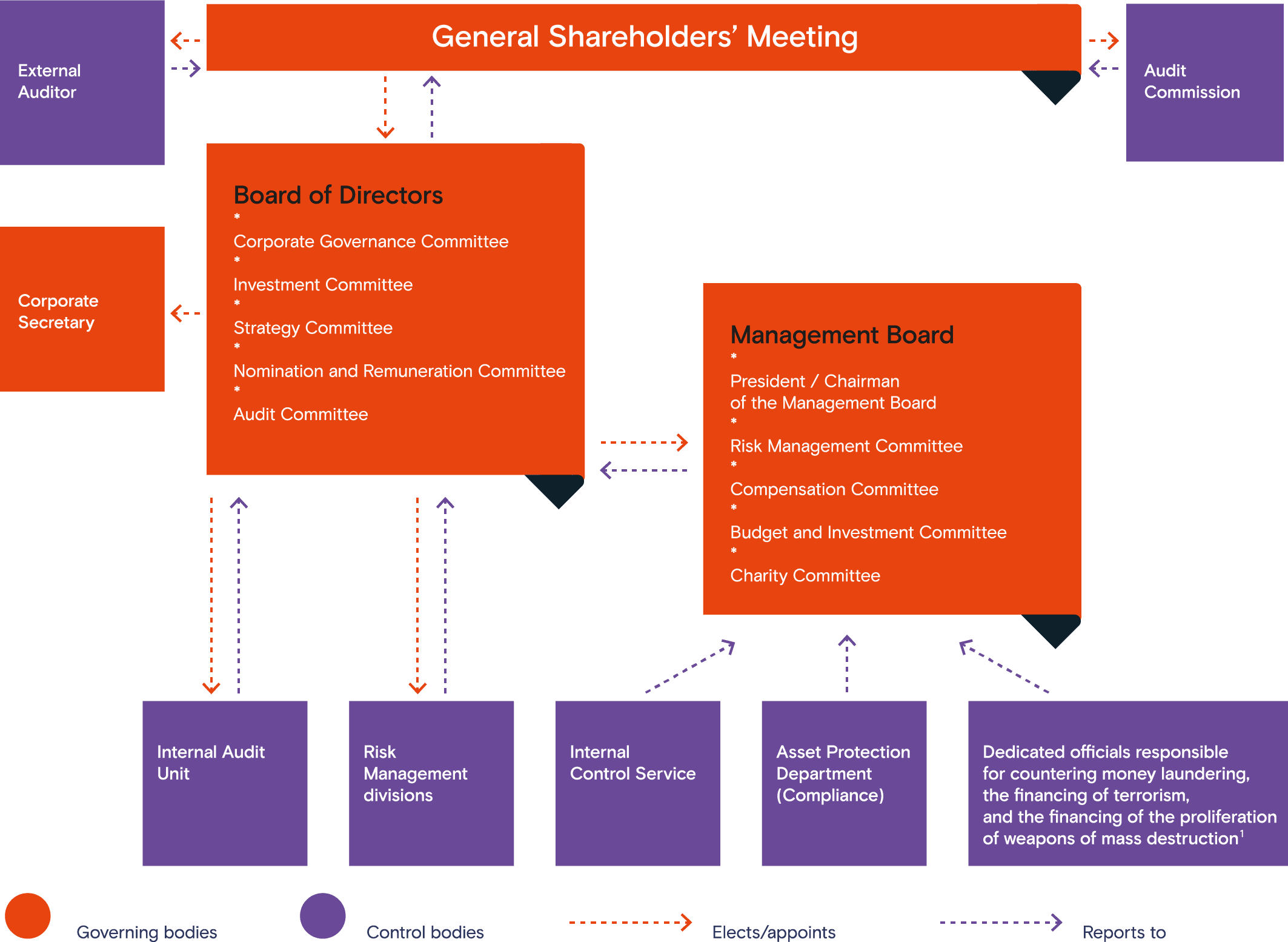 PJSC Rostelecom's Corporate Governance Structure