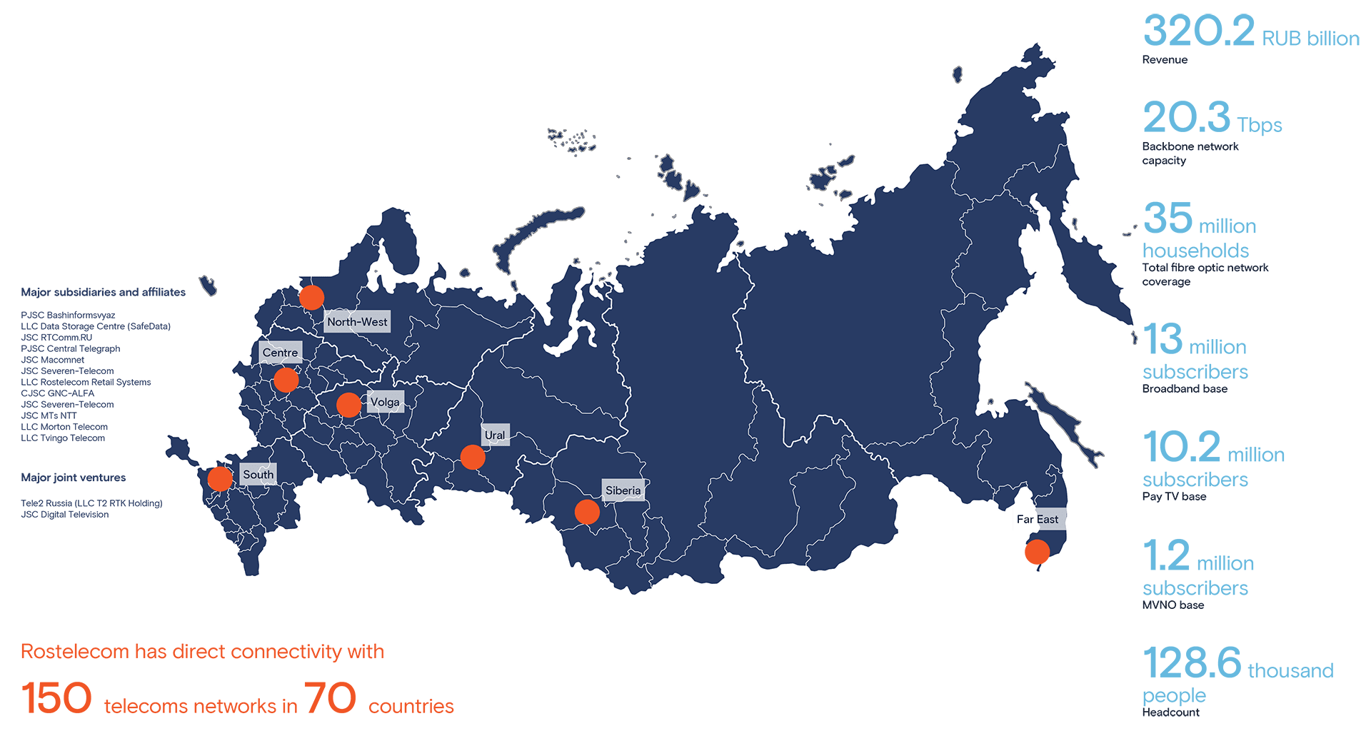Rostelecom's Structure and Geography of Operations